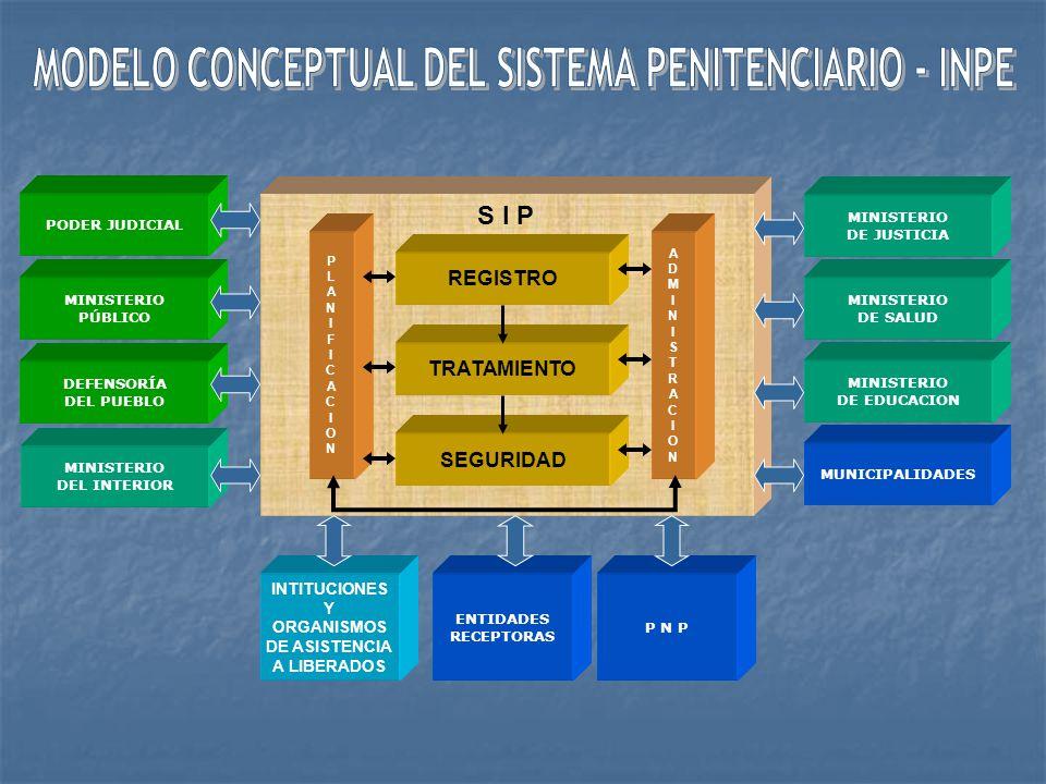 MODELO CONCEPTUAL DEL SISTEMA PENITENCIARIO - INPE