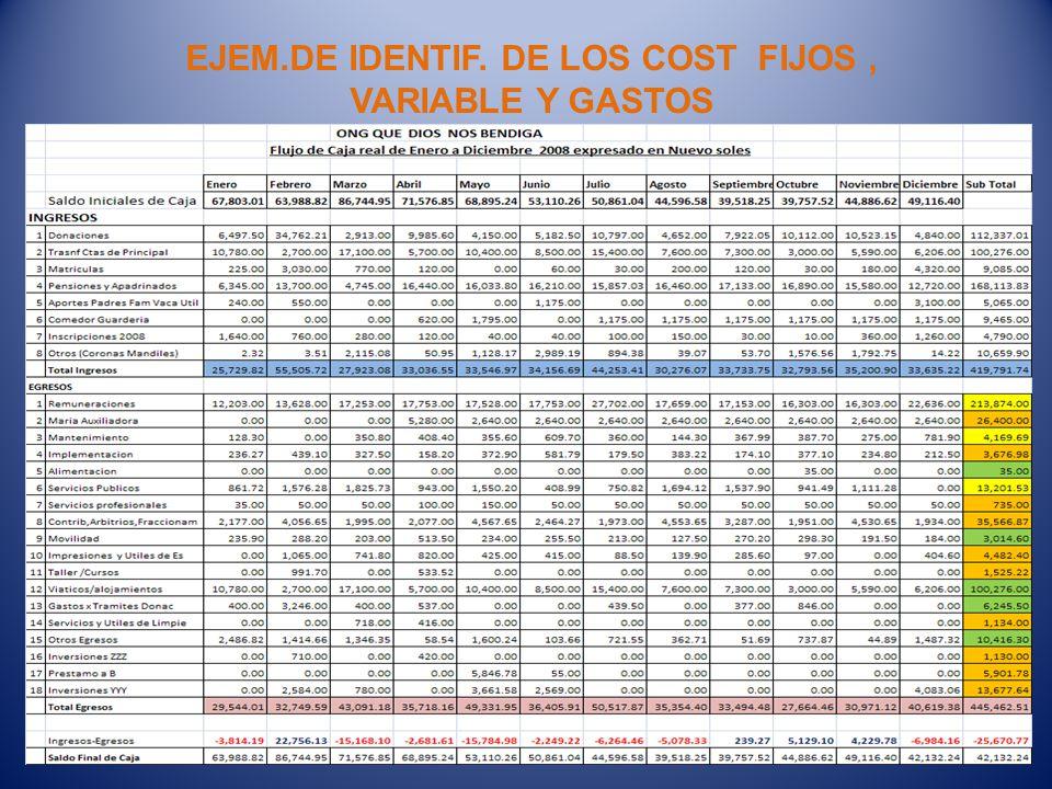 EJEM.DE IDENTIF. DE LOS COST FIJOS , VARIABLE Y GASTOS