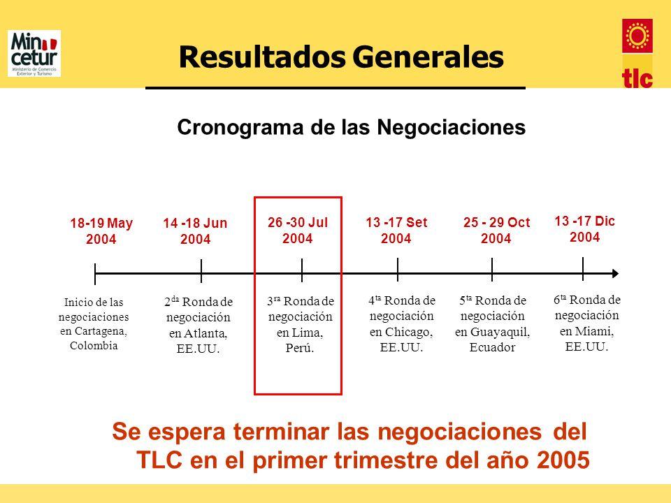 Cronograma de las Negociaciones