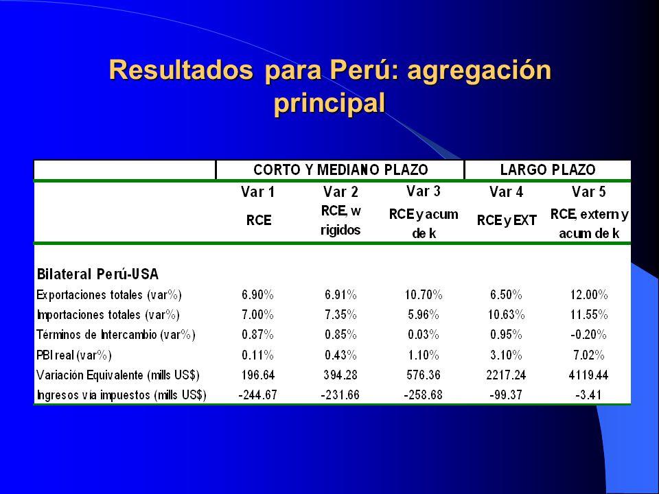 Resultados para Perú: agregación principal