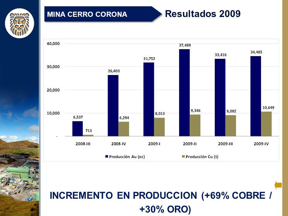 INCREMENTO EN PRODUCCION (+69% COBRE / +30% ORO)