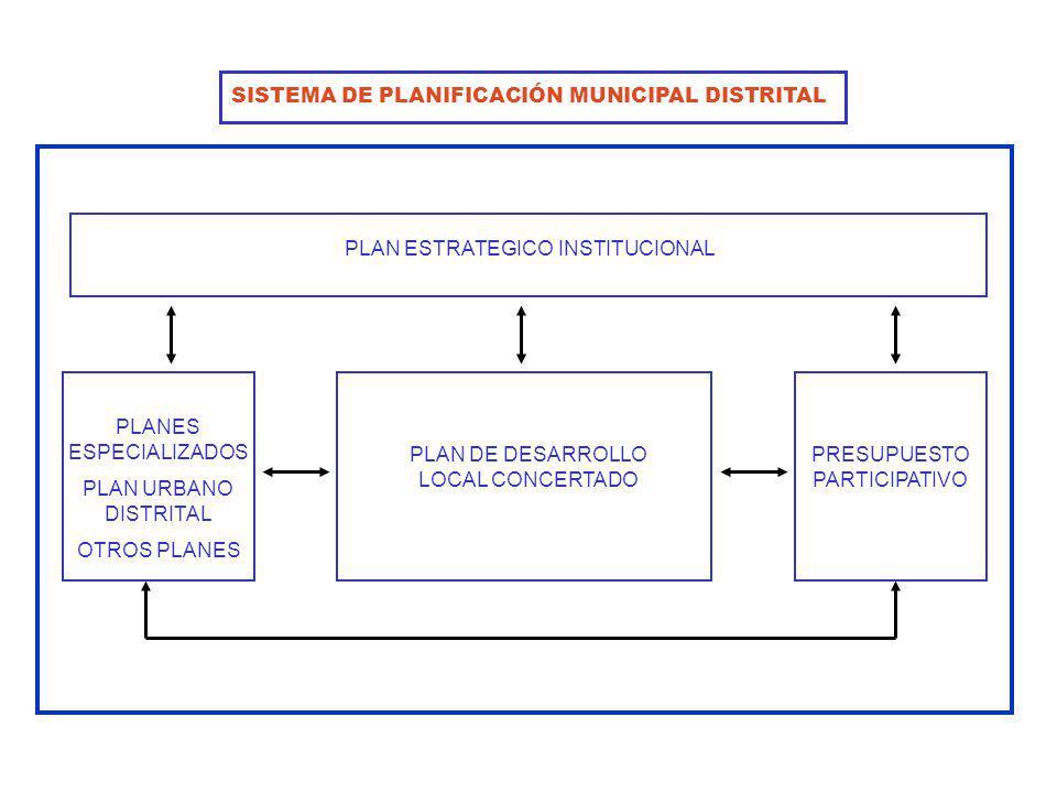 SISTEMA DE PLANIFICACIÓN MUNICIPAL DISTRITAL
