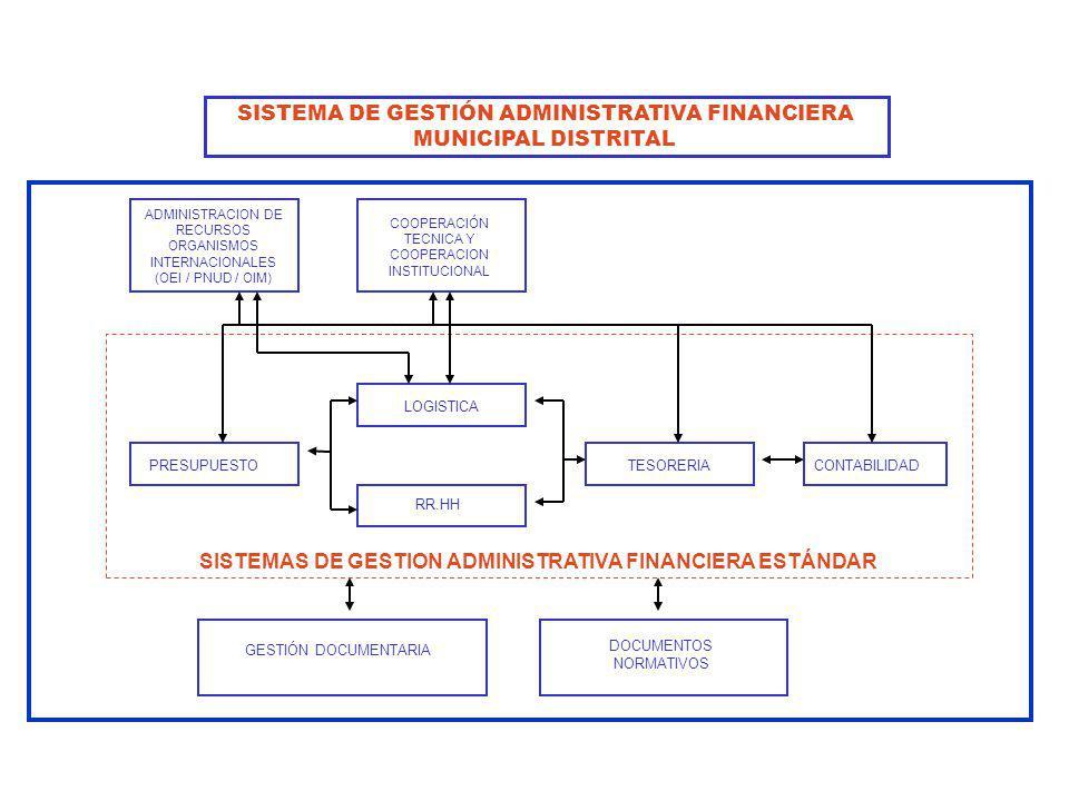 SISTEMA DE GESTIÓN ADMINISTRATIVA FINANCIERA MUNICIPAL DISTRITAL