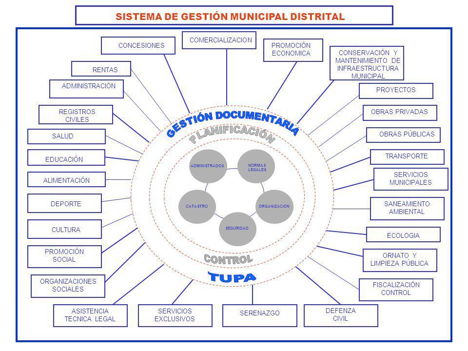SISTEMA DE GESTIÓN MUNICIPAL DISTRITAL