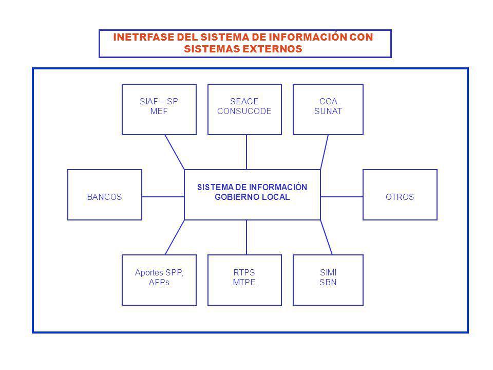 INETRFASE DEL SISTEMA DE INFORMACIÓN CON SISTEMAS EXTERNOS