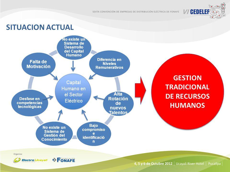 SITUACION ACTUAL GESTION TRADICIONAL DE RECURSOS HUMANOS