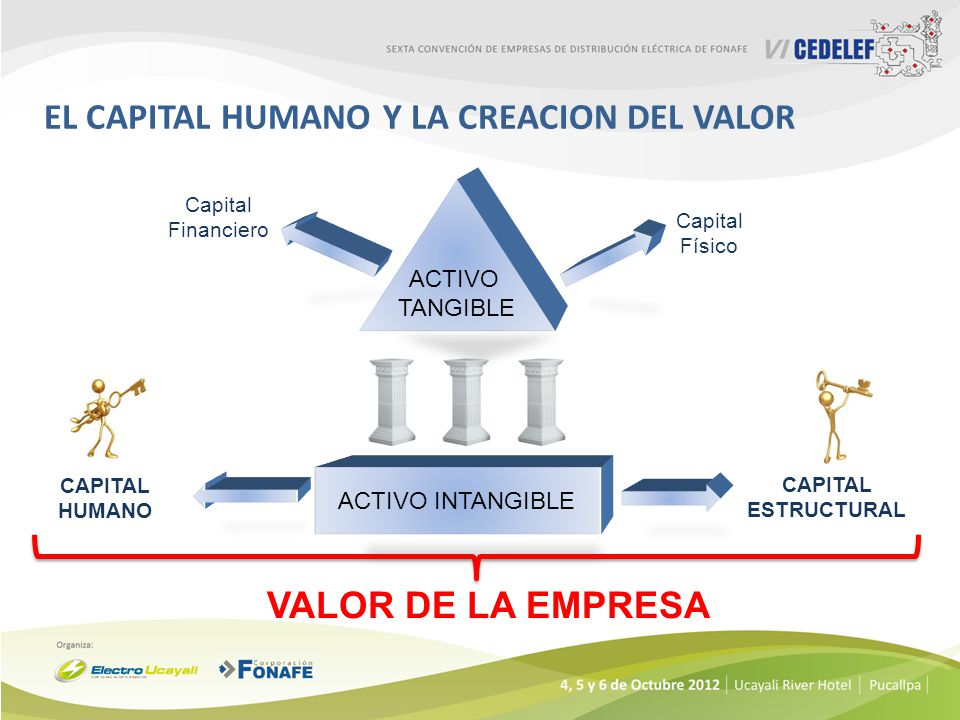 EL CAPITAL HUMANO Y LA CREACION DEL VALOR