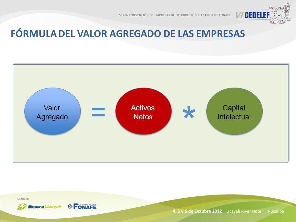 FÓRMULA DEL VALOR AGREGADO DE LAS EMPRESAS