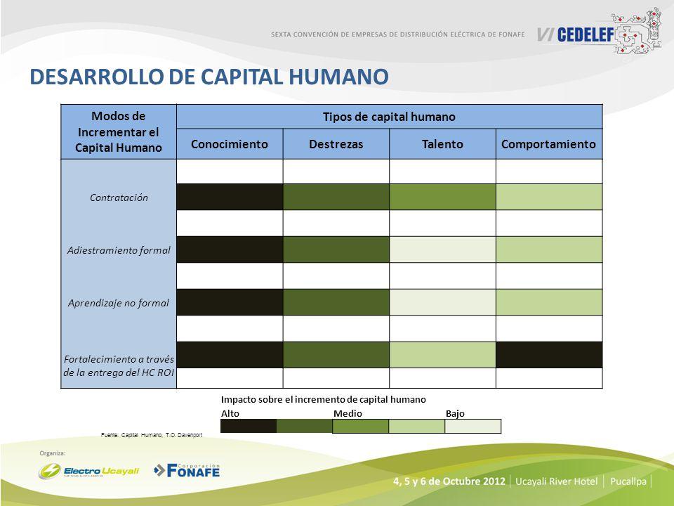 DESARROLLO DE CAPITAL HUMANO
