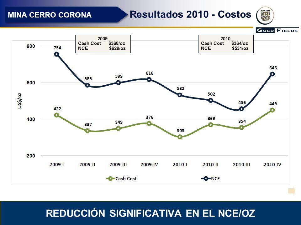 REDUCCIÓN SIGNIFICATIVA EN EL NCE/OZ