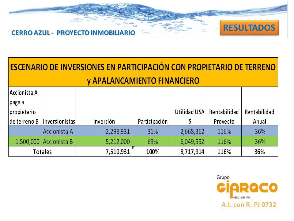 RESULTADOS CERRO AZUL - PROYECTO INMOBILIARIO A.I. con R. PJ 0732