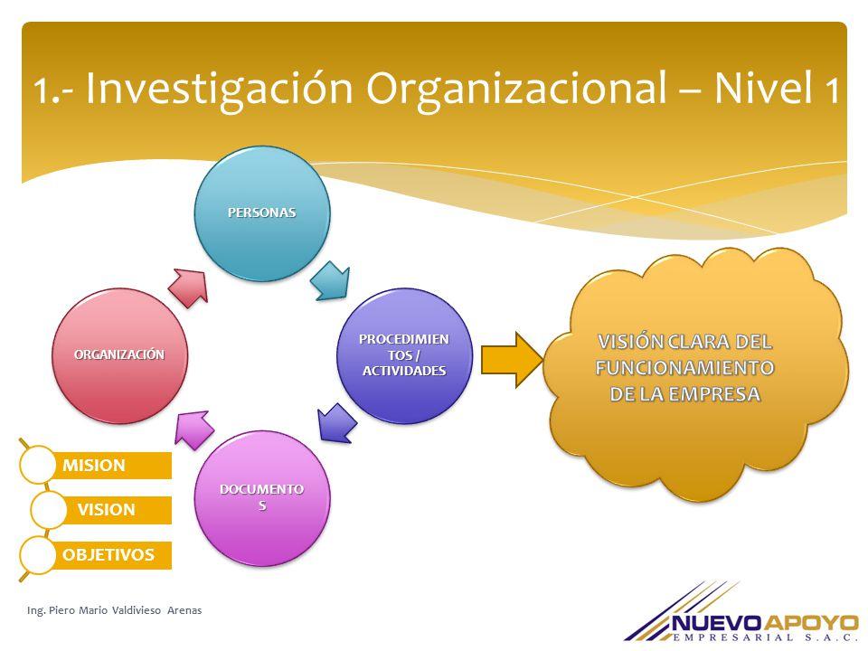 1.- Investigación Organizacional – Nivel 1