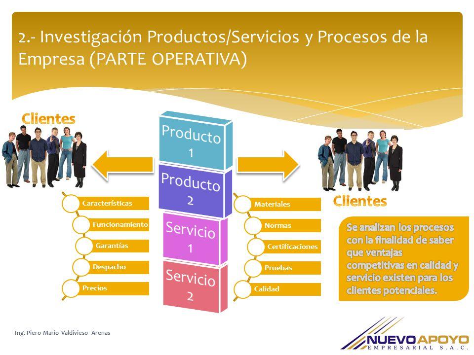 2.- Investigación Productos/Servicios y Procesos de la Empresa (PARTE OPERATIVA)