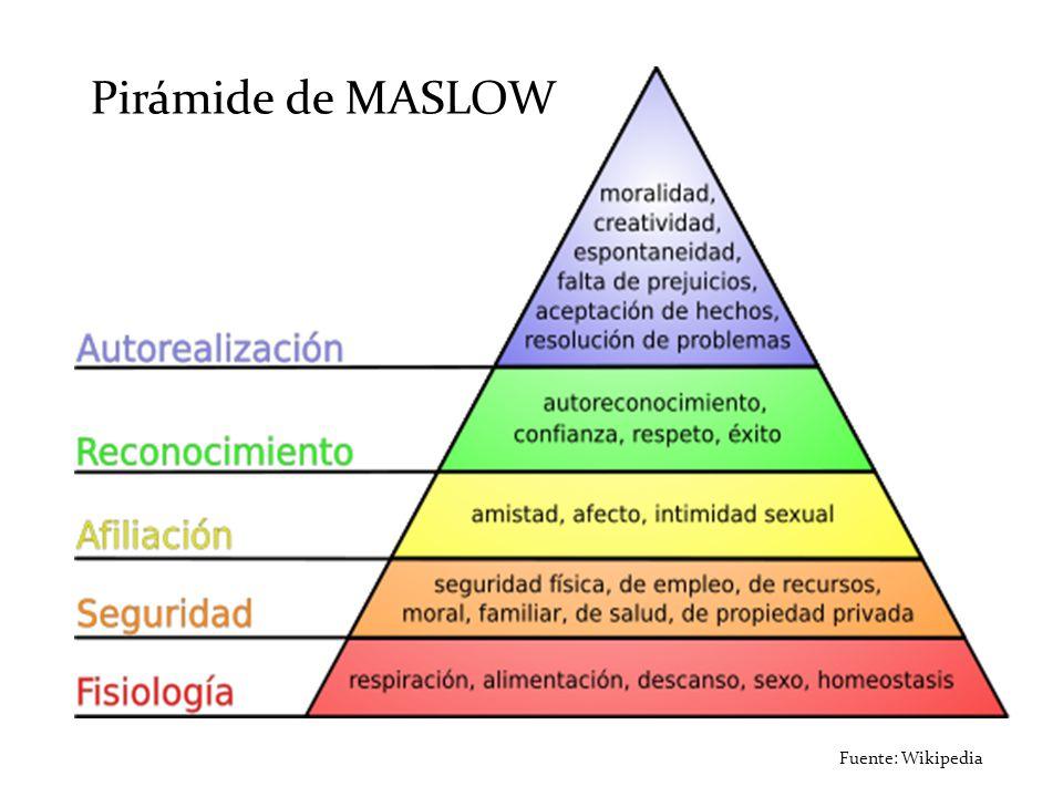 Pirámide de MASLOW Fuente: Wikipedia