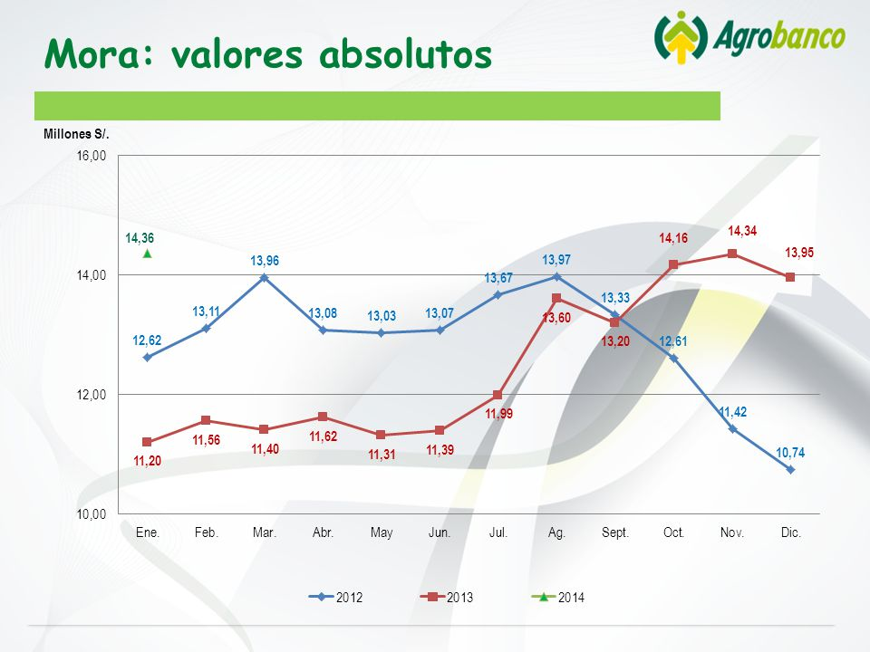 Mora: valores absolutos