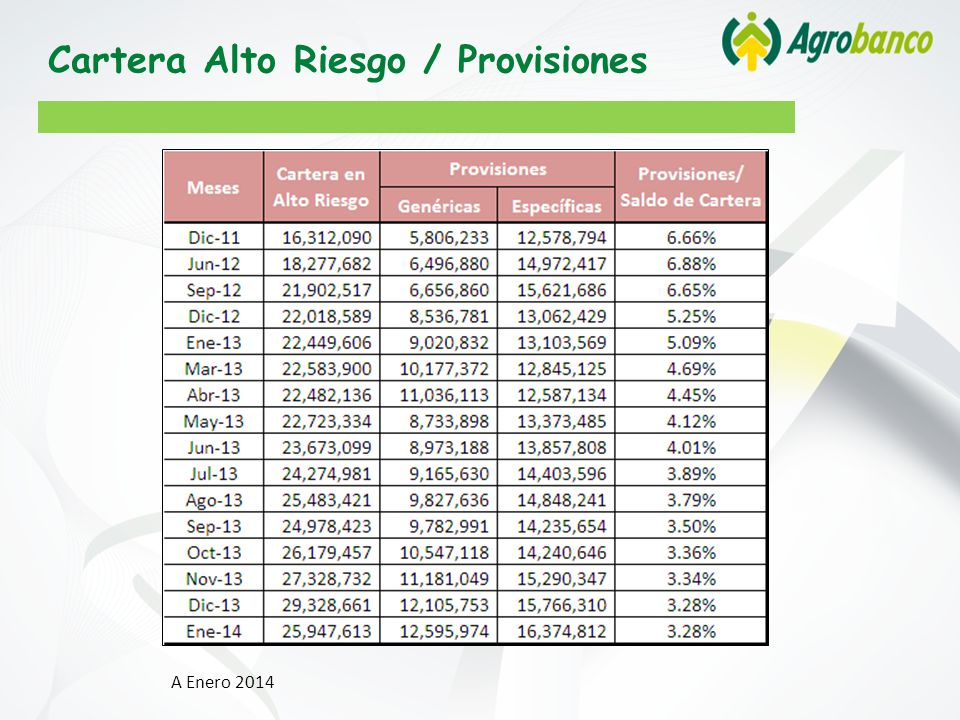 Cartera Alto Riesgo / Provisiones