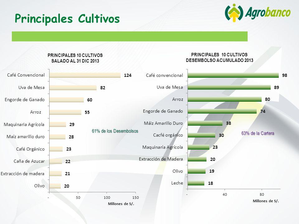 Principales Cultivos 61% de los Desembolsos 63% de la Cartera