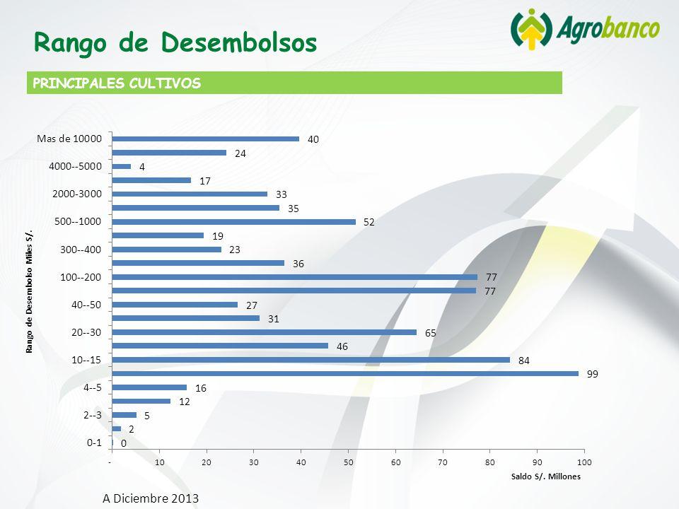 Rango de Desembolsos PRINCIPALES CULTIVOS A Diciembre 2013