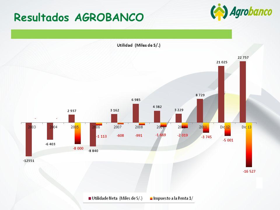 Resultados AGROBANCO