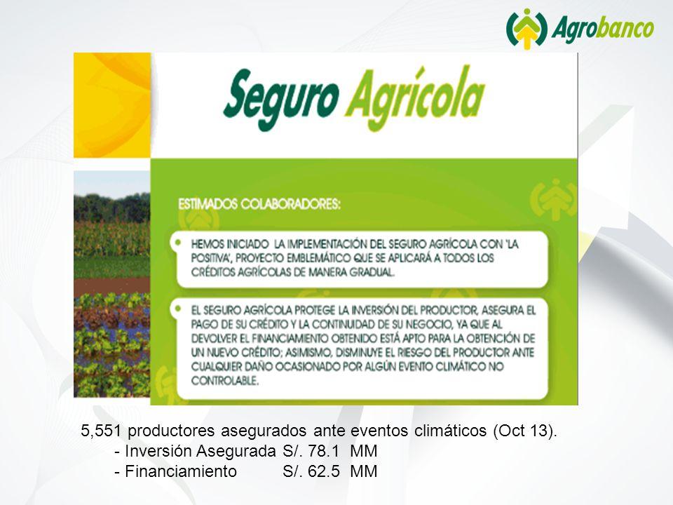5,551 productores asegurados ante eventos climáticos (Oct 13).