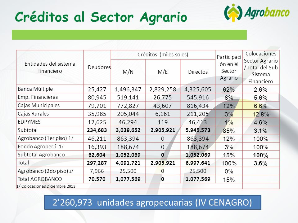 Créditos al Sector Agrario