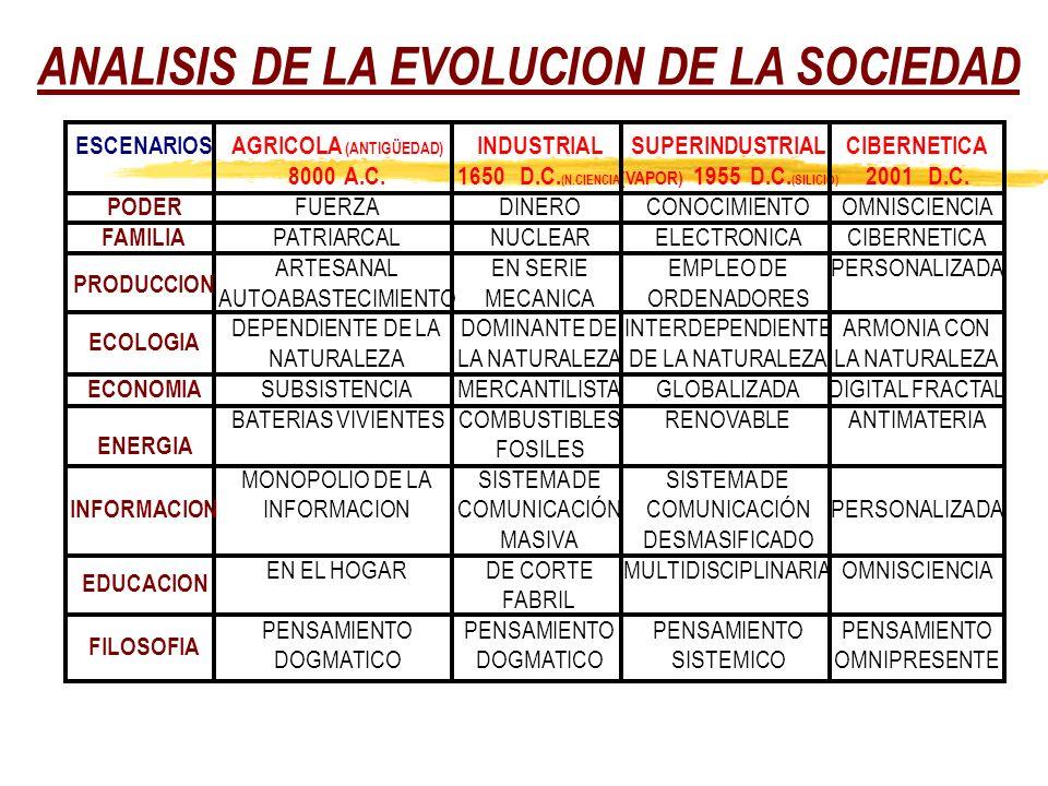 ANALISIS DE LA EVOLUCION DE LA SOCIEDAD