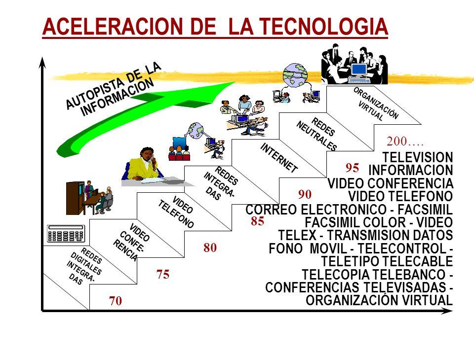 ACELERACION DE LA TECNOLOGIA
