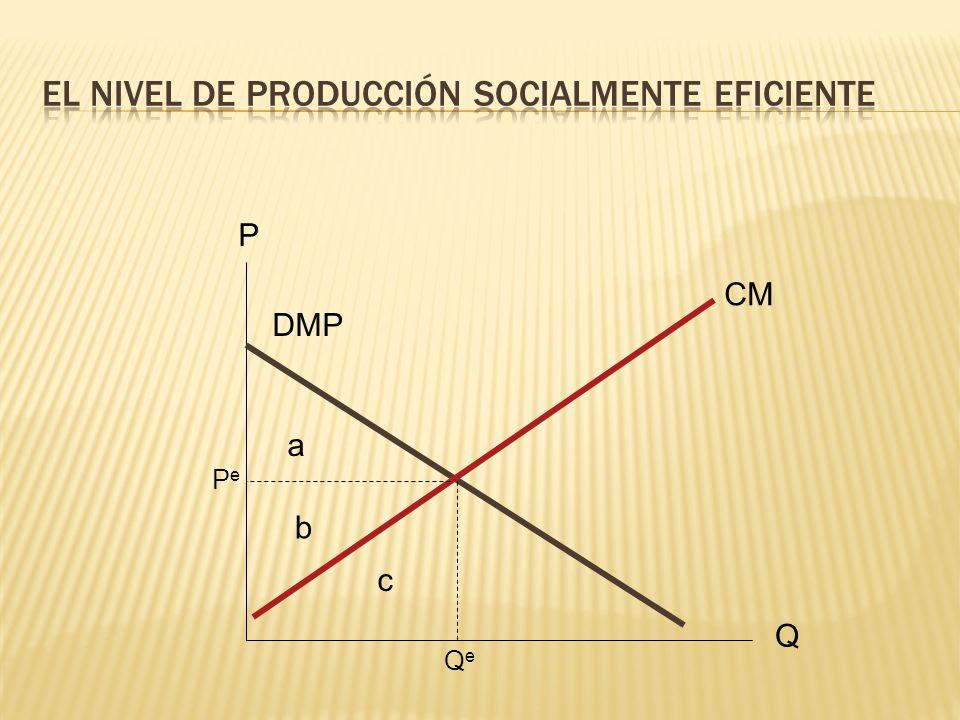 El nivel de producción socialmente eficiente
