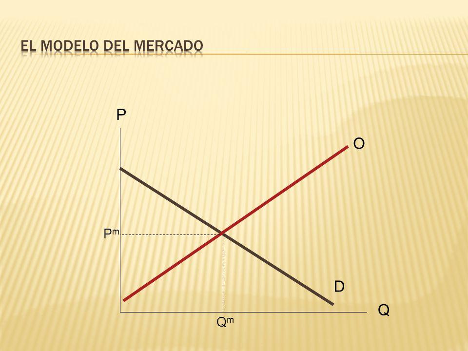 El modelo del mercado P O Pm D Q Qm