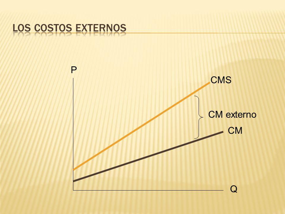 Los costos externos P CMS CM externo CM Q