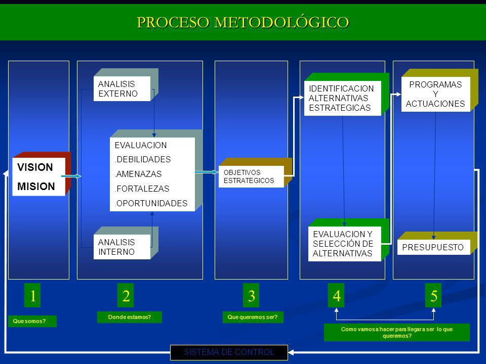 PROCESO METODOLÓGICO 1 2 3 4 5 VISION MISION ANALISIS EXTERNO