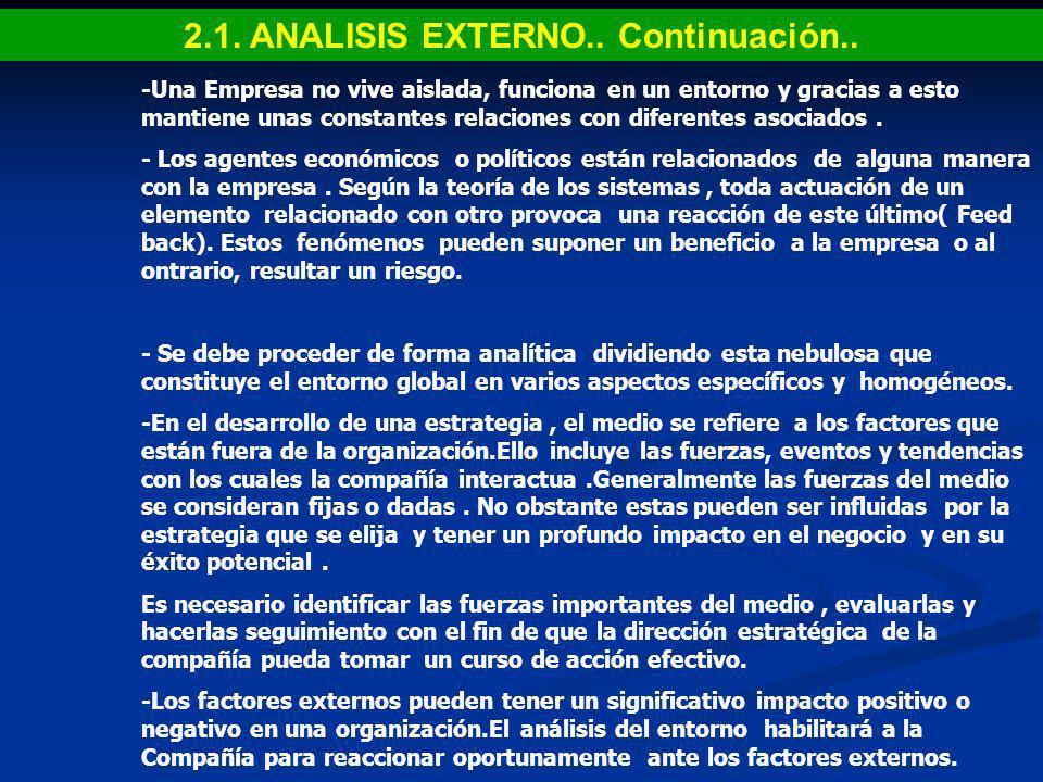 2.1. ANALISIS EXTERNO.. Continuación..