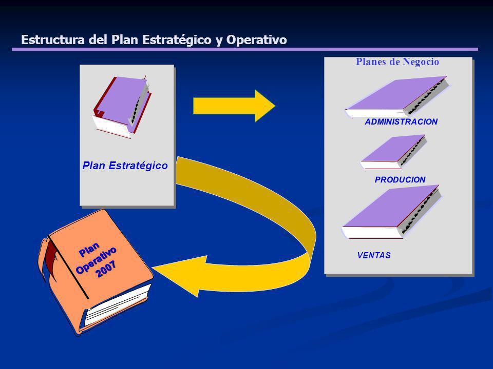 Estructura del Plan Estratégico y Operativo