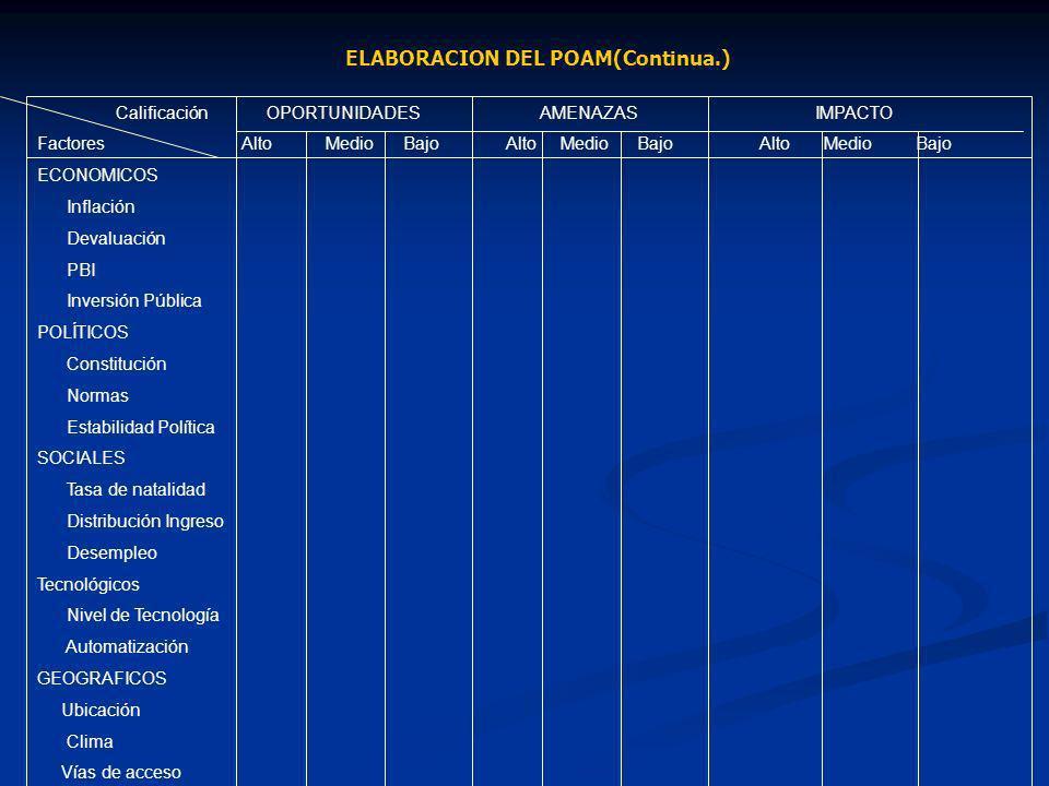 ELABORACION DEL POAM(Continua.)