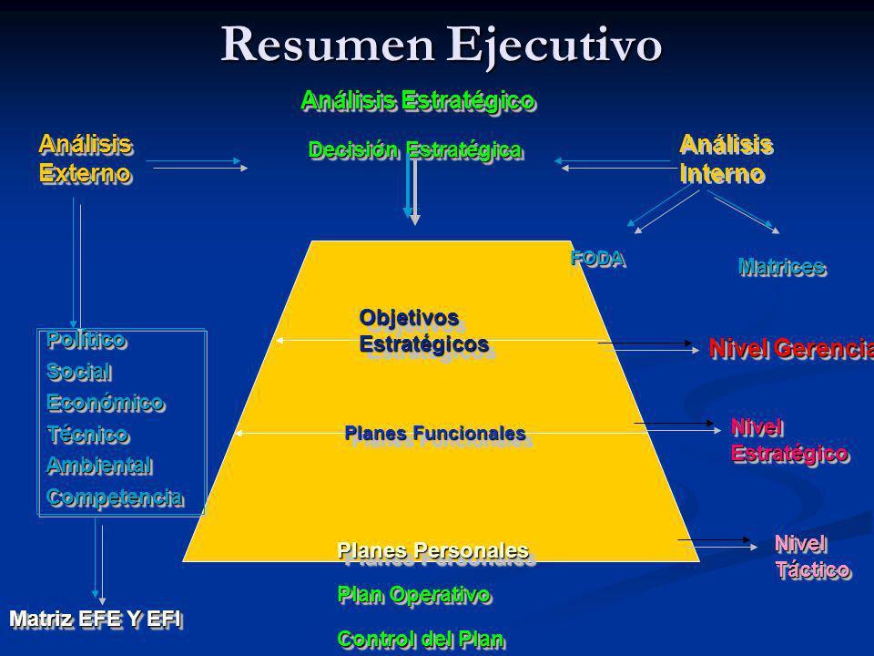 Resumen Ejecutivo Análisis Estratégico Análisis Externo