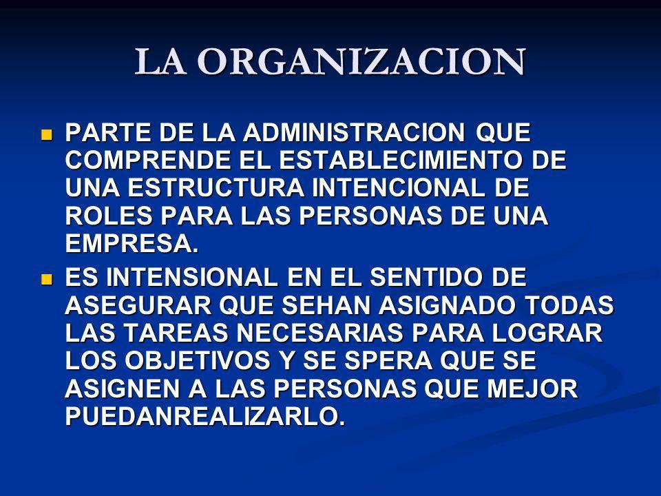 LA ORGANIZACION PARTE DE LA ADMINISTRACION QUE COMPRENDE EL ESTABLECIMIENTO DE UNA ESTRUCTURA INTENCIONAL DE ROLES PARA LAS PERSONAS DE UNA EMPRESA.