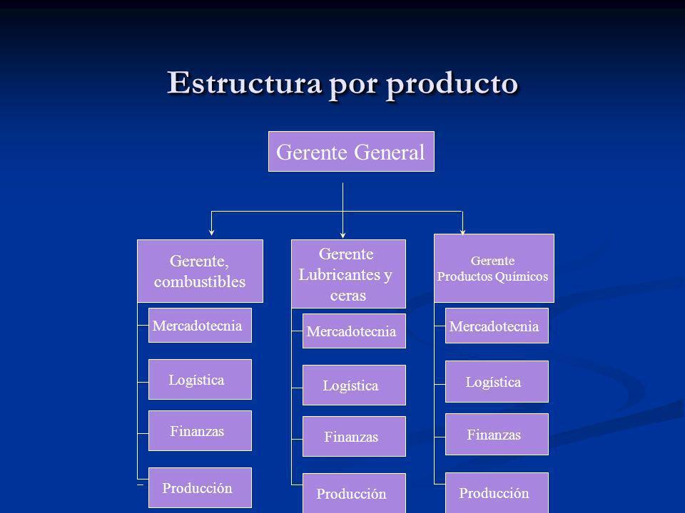 Estructura por producto