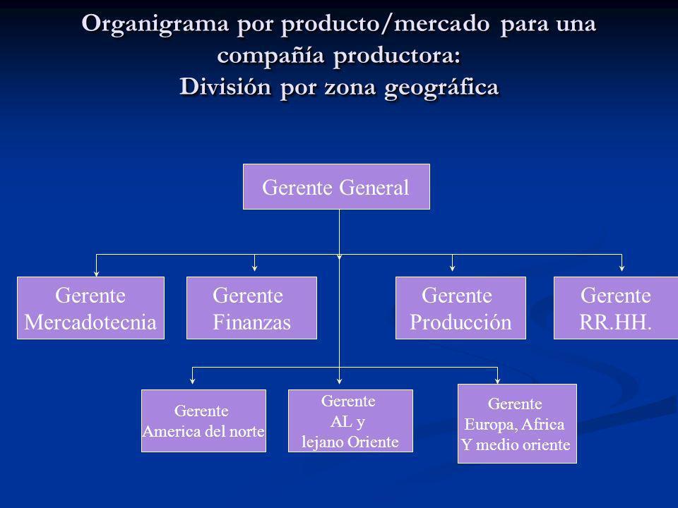 Organigrama por producto/mercado para una compañía productora: División por zona geográfica