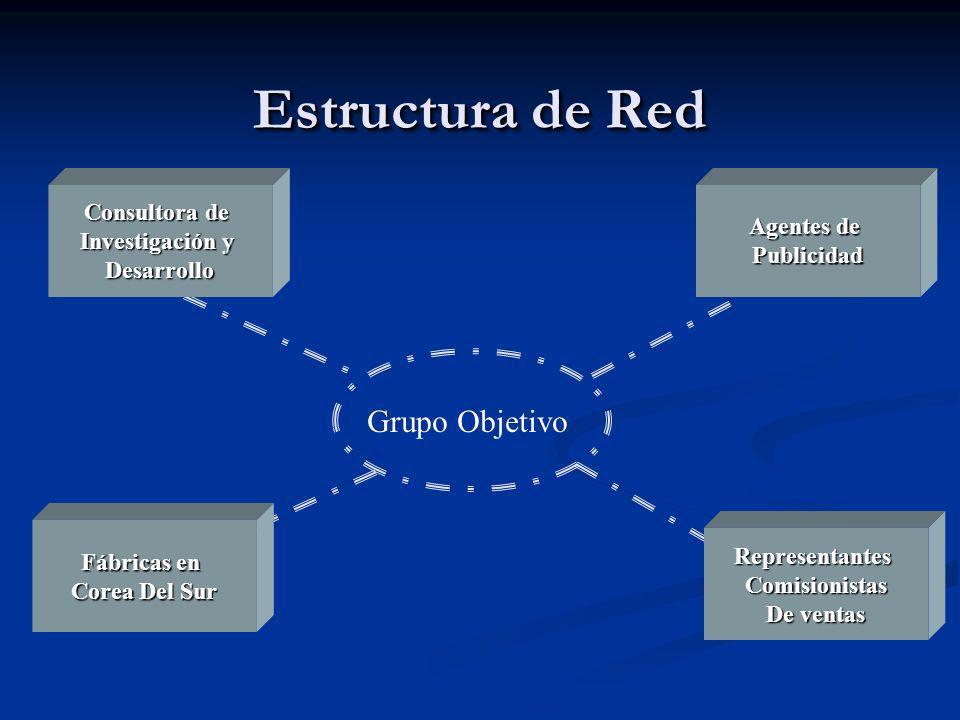 Estructura de Red Grupo Objetivo Consultora de Agentes de