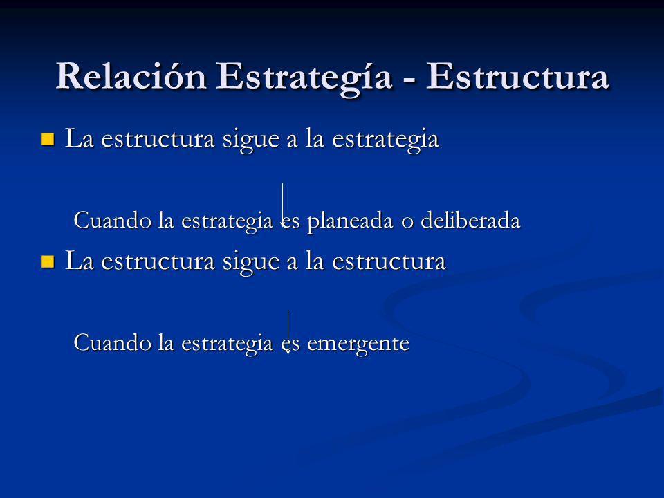 Relación Estrategía - Estructura