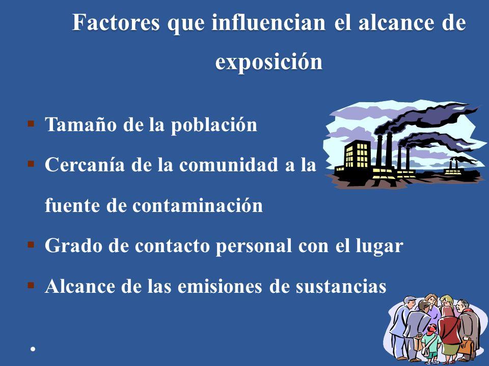 Factores que influencian el alcance de exposición