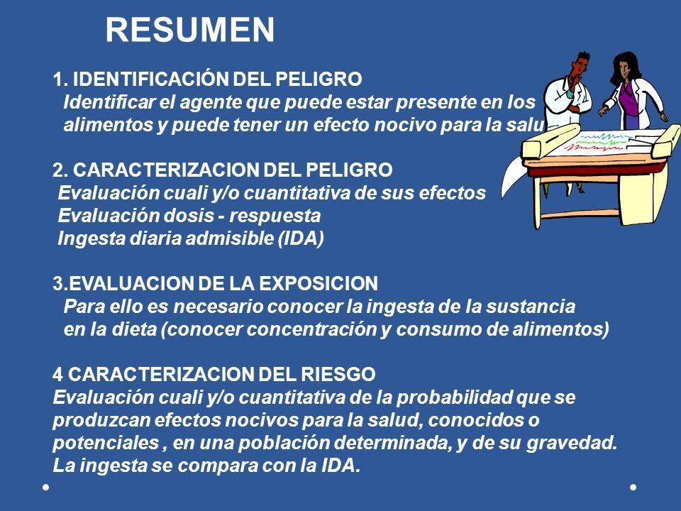 RESUMEN 1. IDENTIFICACIÓN DEL PELIGRO