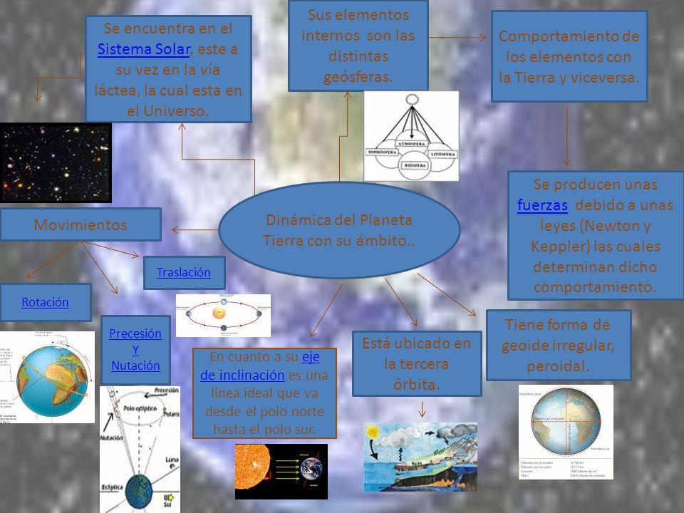 Sus elementos internos son las distintas geósferas.