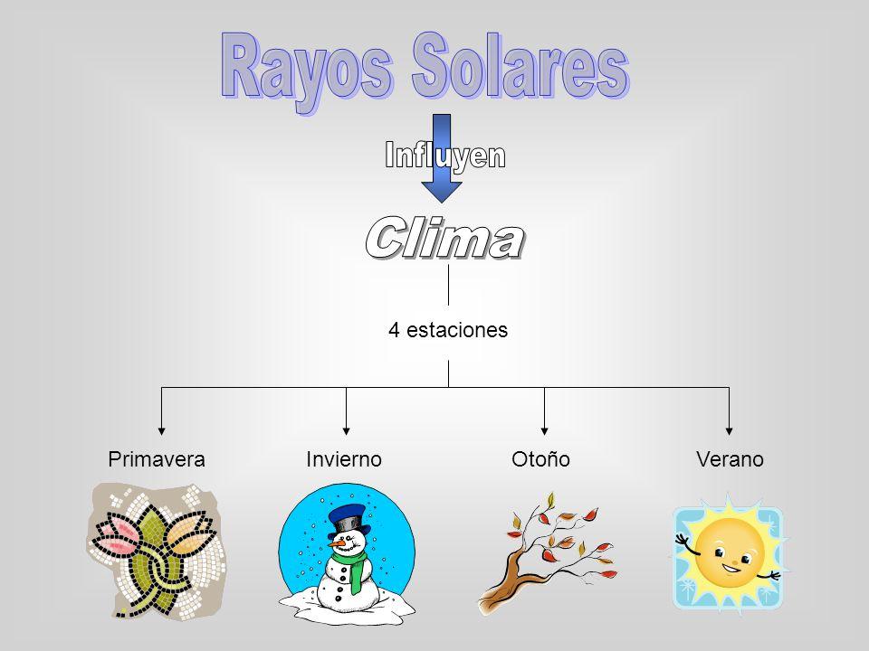 Rayos Solares Influyen Clima 4 estaciones Primavera Invierno Otoño