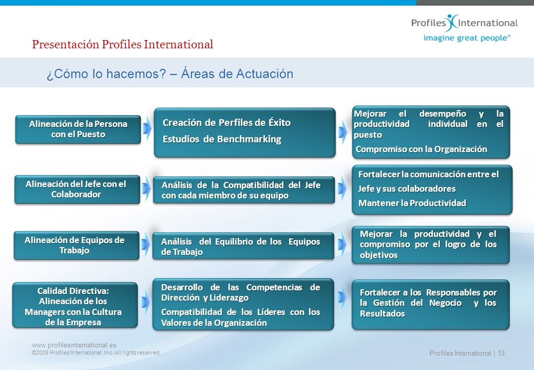 Presentación Profiles International