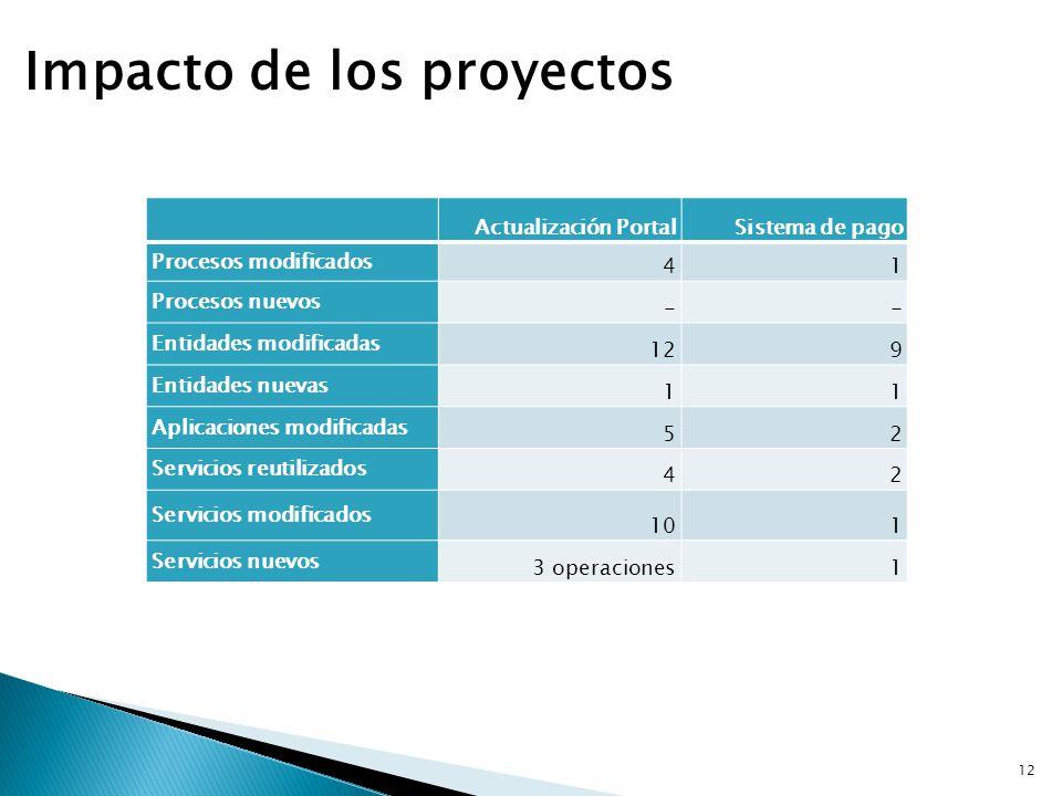 Impacto de los proyectos