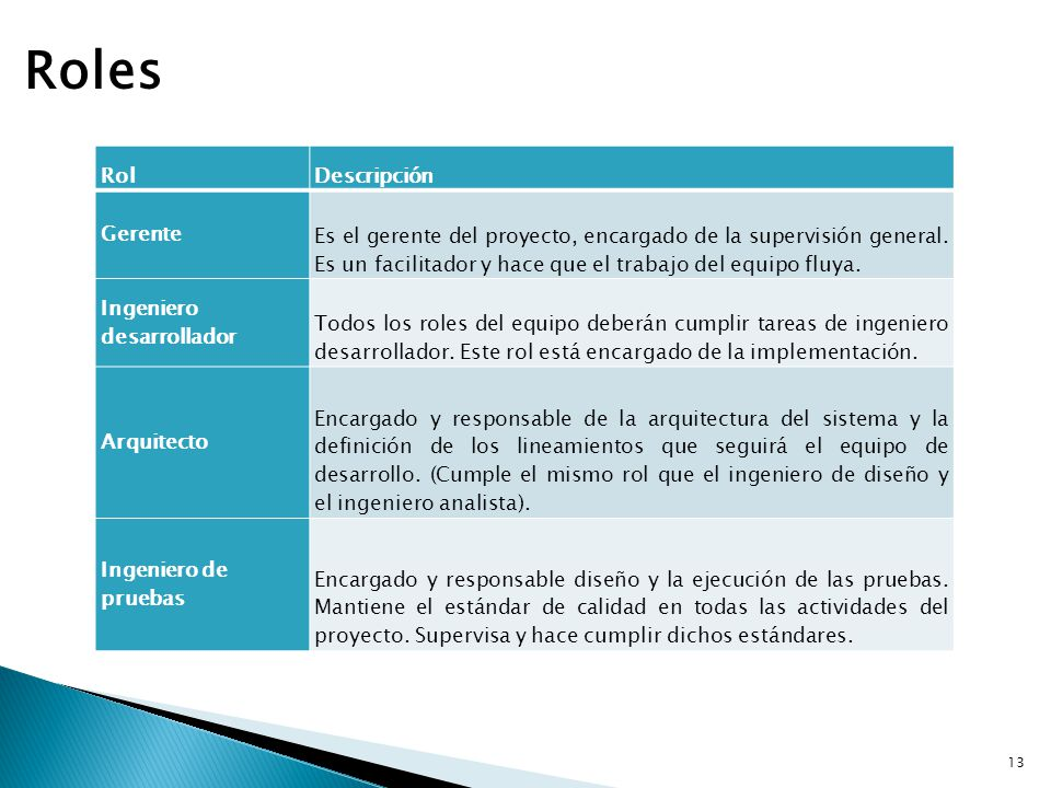 Roles Rol Descripción Gerente