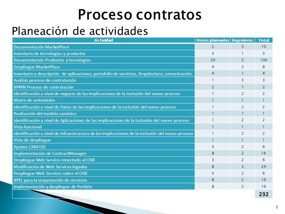 Proceso contratos Planeación de actividades 232