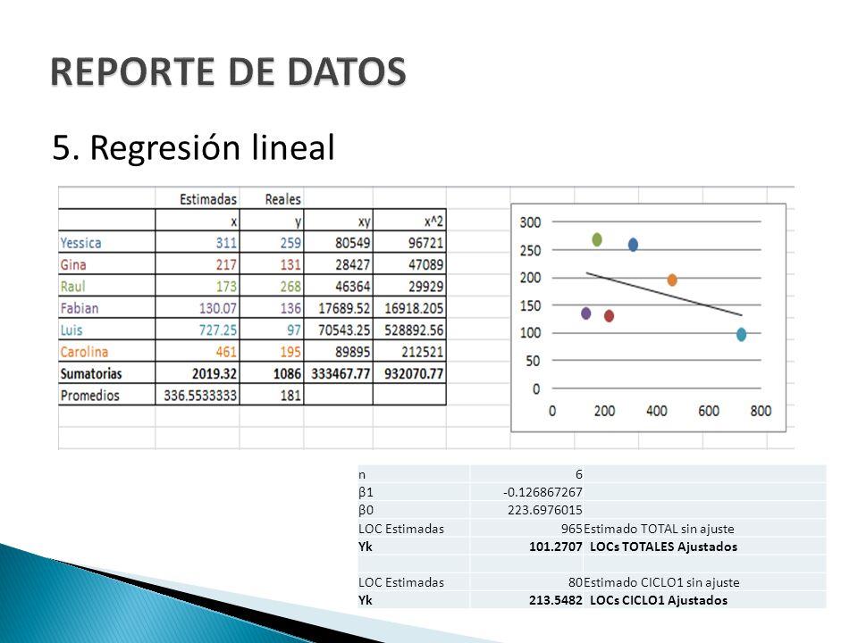 REPORTE DE DATOS 5. Regresión lineal n 6 β1 -0.126867267 β0