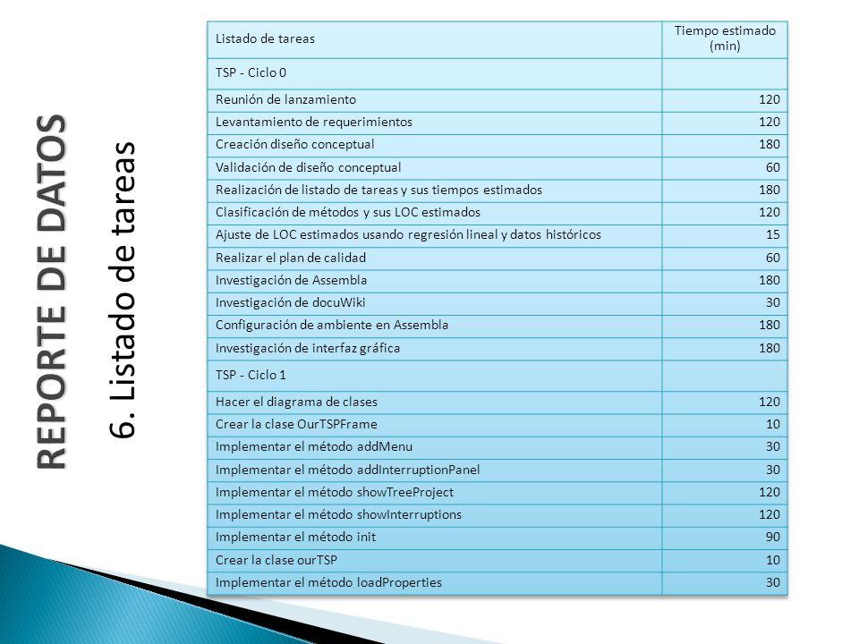 REPORTE DE DATOS 6. Listado de tareas Listado de tareas